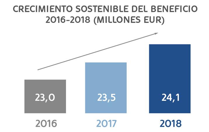 MoraBanc incrementa un 2,3%  su beneficio, hasta los 24,1 millones de euros