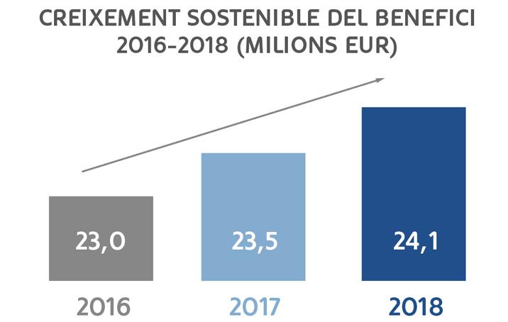 MoraBanc incrementa un 2,3% el seu  benefici, fins als 24,1 milions d'euros