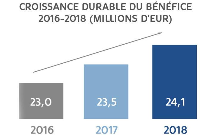 MoraBanc augmente de 2,3 %  son bénéfice, pour atteindre 24,1 millions d'euros