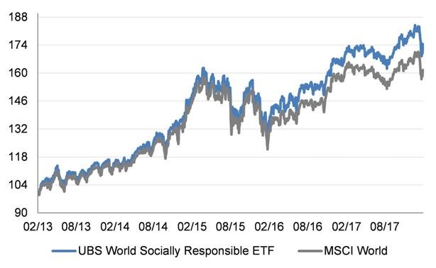 EFT ISR Global vs MSCI World 5 años