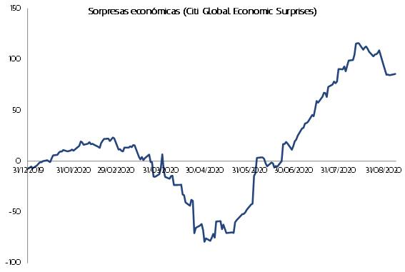 Gráfico Citi Global Economic Surprises
