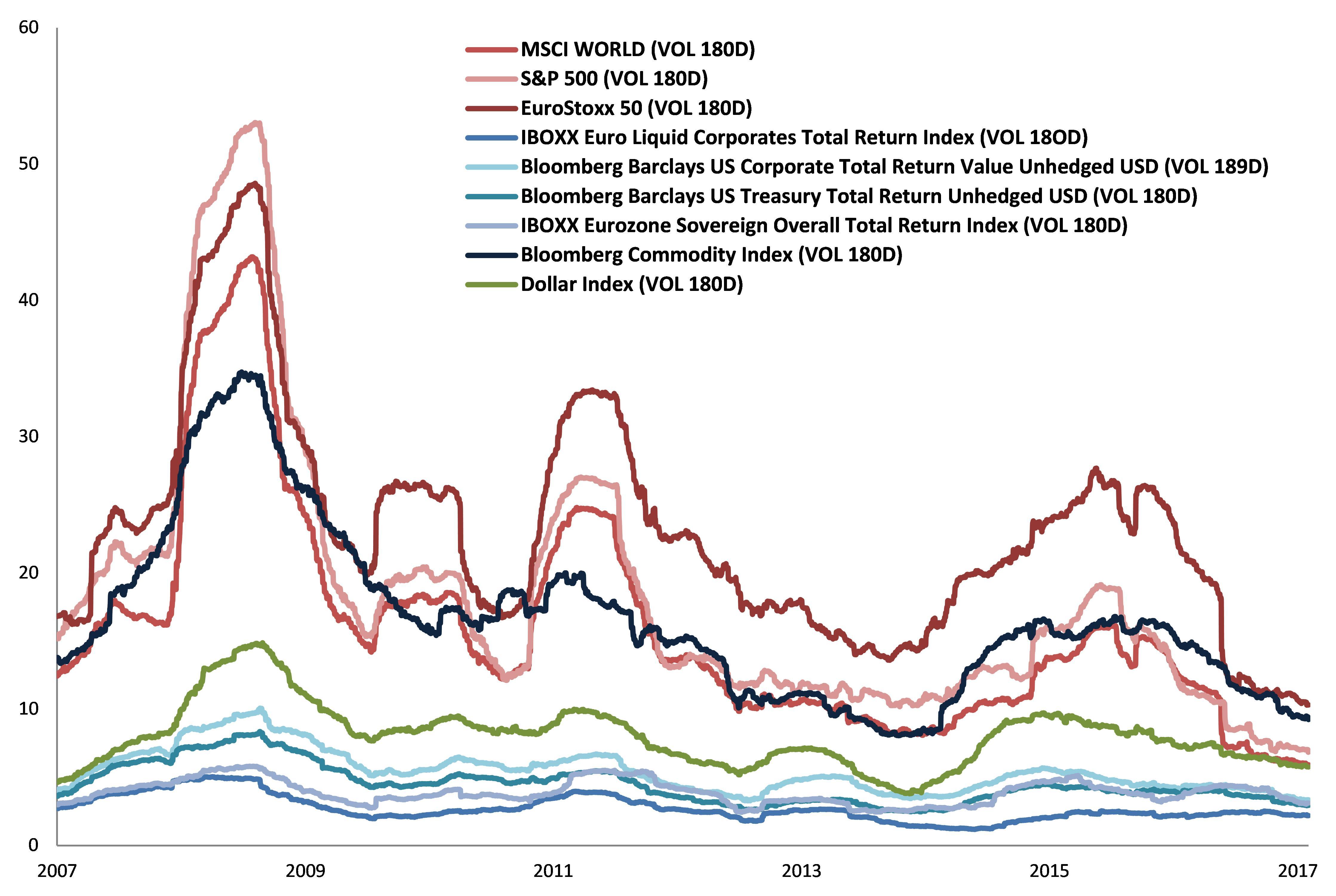 Volatilidad histórica