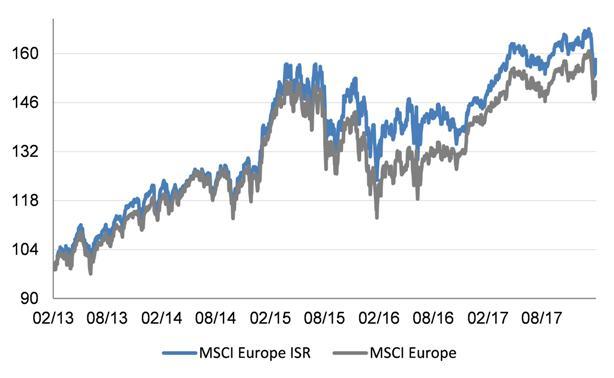 MSCI Europe ISR vs 5 años