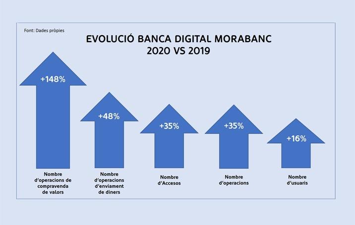 Els accessos i operacions a la banca digital de MoraBanc creixen un 35%