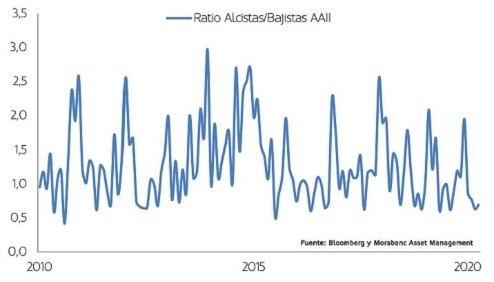 gráfico ratio alcistas bajistas